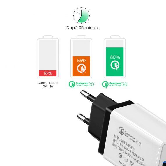 Incarcator rapid telefon max 12v 1.5A compatibil cu Huawei, Samsung, Xiaomi